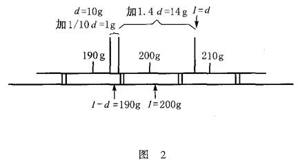 JJG555-96 电子秤首次检定